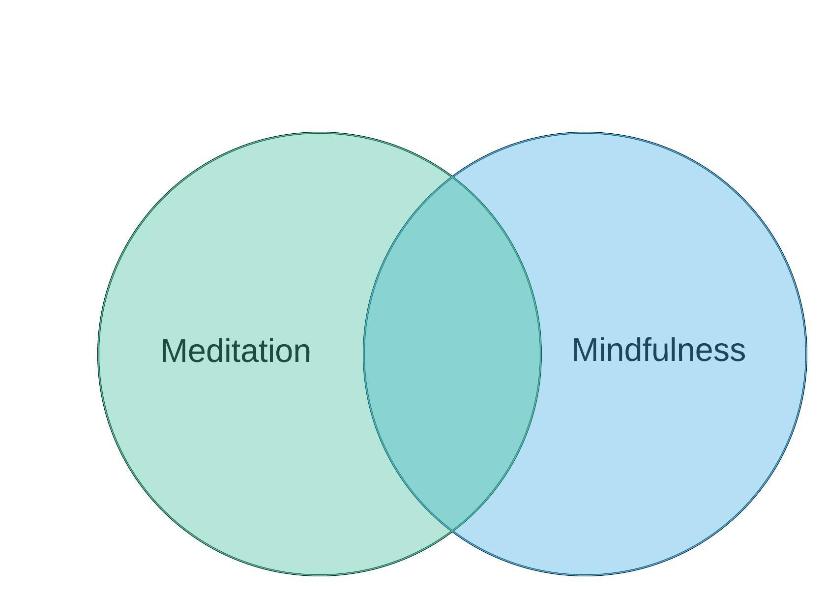 Venn diagram showing overlapping meditation and mindfulness